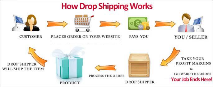 drop-shipping-flowcart.jpg