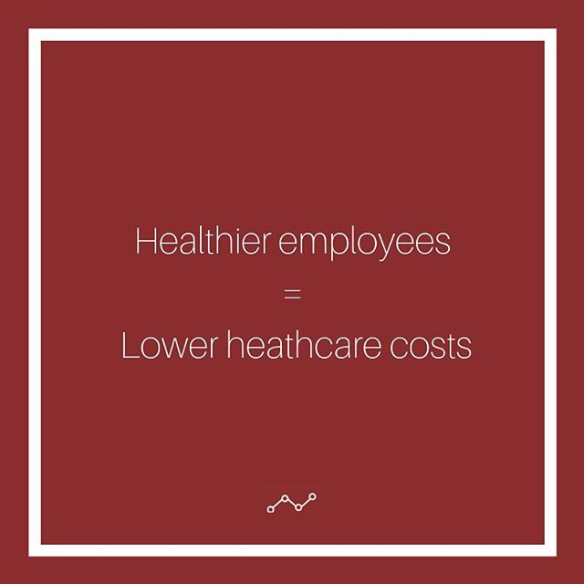 In a case study done by Health Affairs.org, total medical spending at a company with an employee wellness program experienced slower growth in health care costs than companies without. Employees also saw meaningful reductions in chronic disease risk factors. Click the link in our bio to get more info about adding a wellness program to your workplace! #workplacewellness
