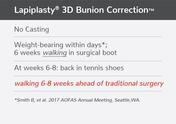 San Antonio Bunion Treatment Recovery 3D