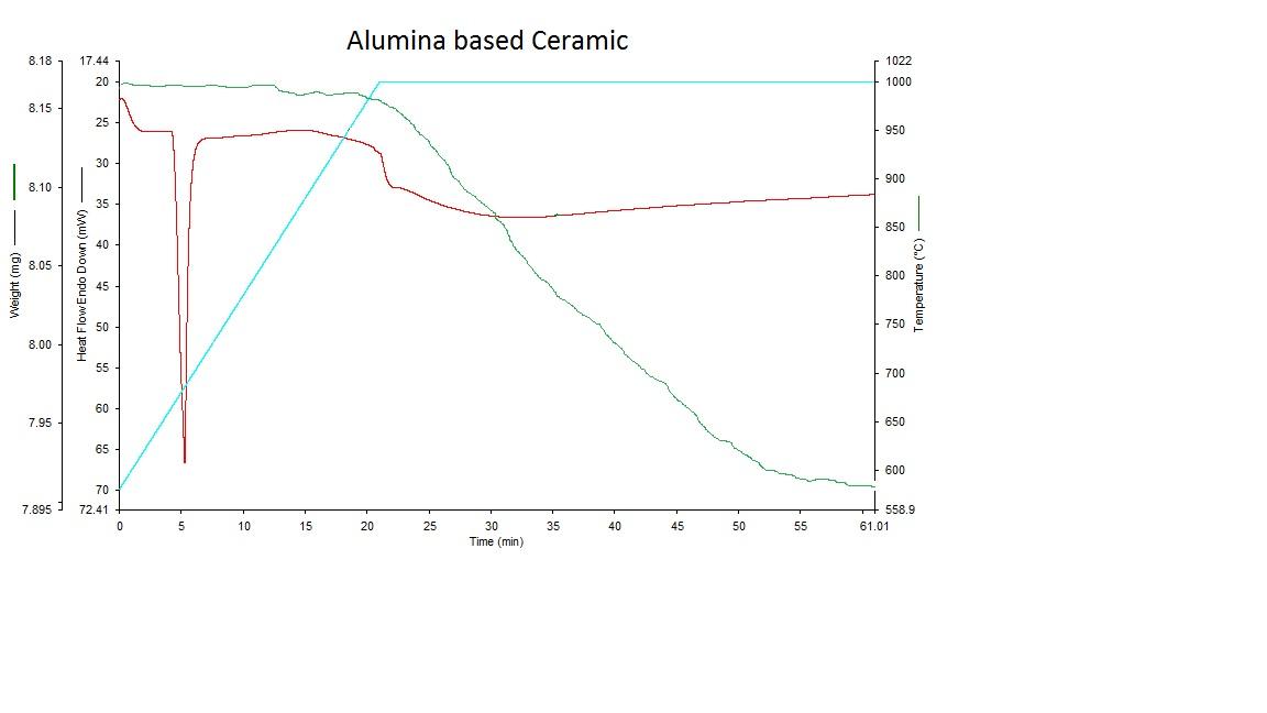 Alumina based Ceramic