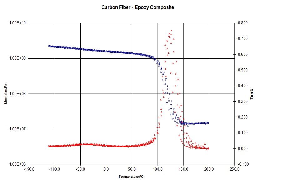 Carbon Fiber - Expoxy Composite