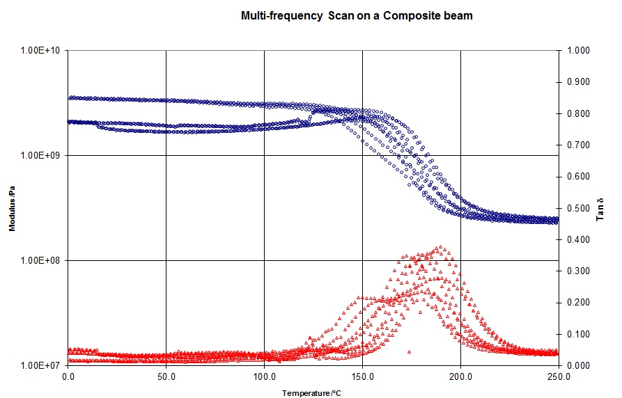 Multi-frequency Scan on a Composite Beam