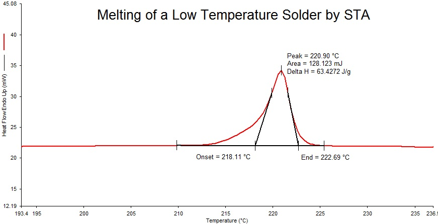 Melting of a Low Temperature Solder by STA