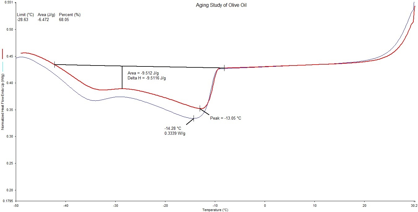 Aging Study of Olive Oil