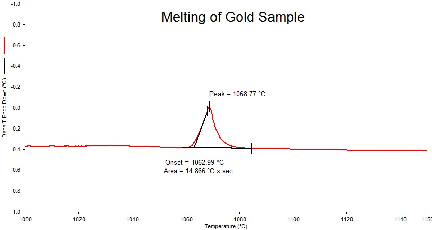 Melting of Gold Sample