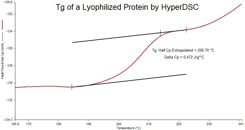 Tg of a Lyophilized protein by Fast Scanning DSC
