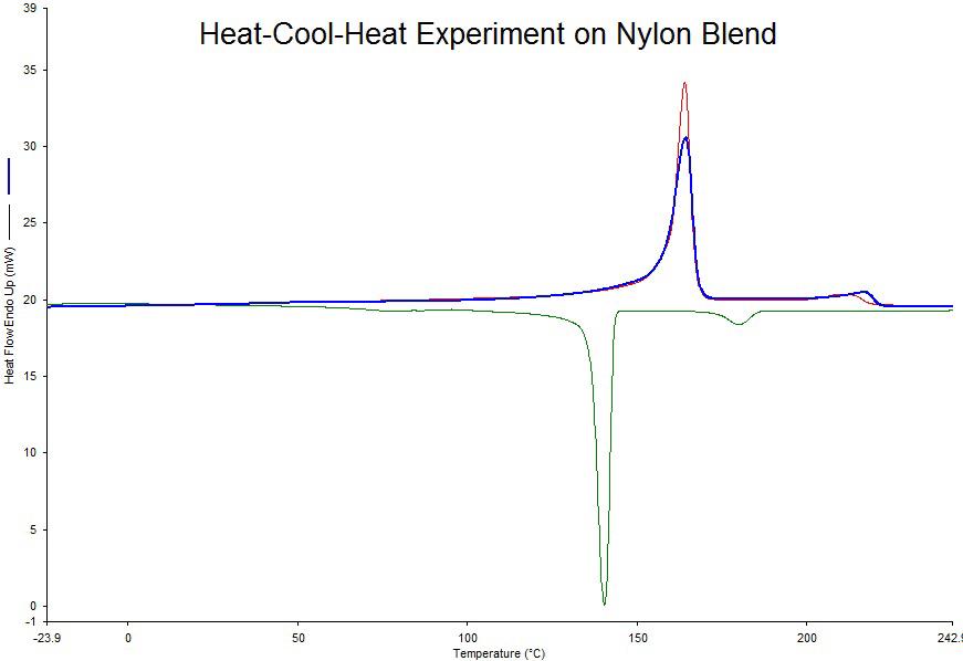 Heat-Cool-Heat Experiment on Nylon Blend