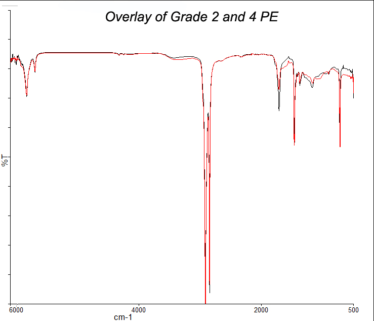 Overlay of Grade 2 and 4 PE