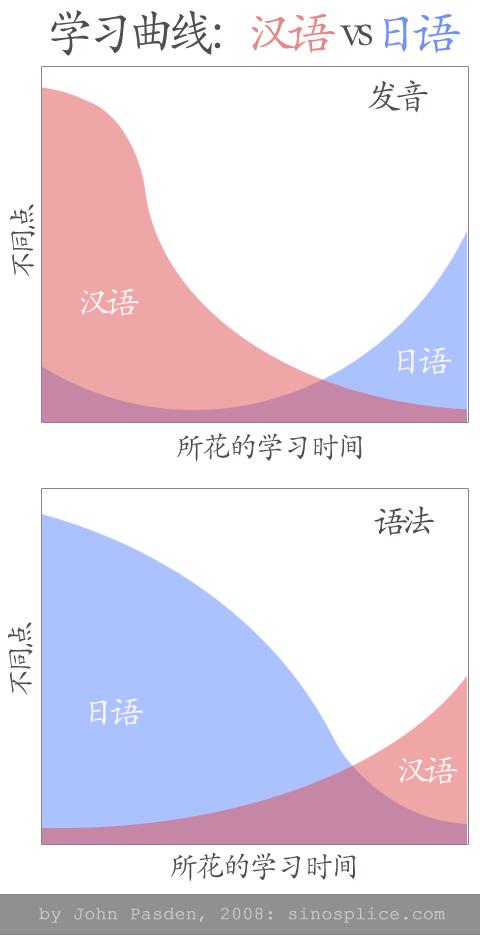 汉语vs日语