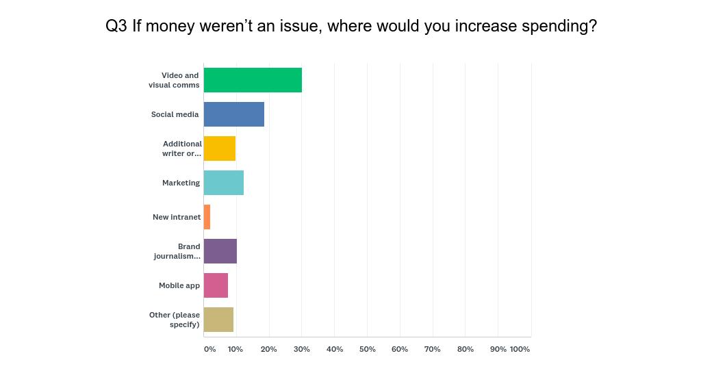 money_increase_PR_spending_survey.png