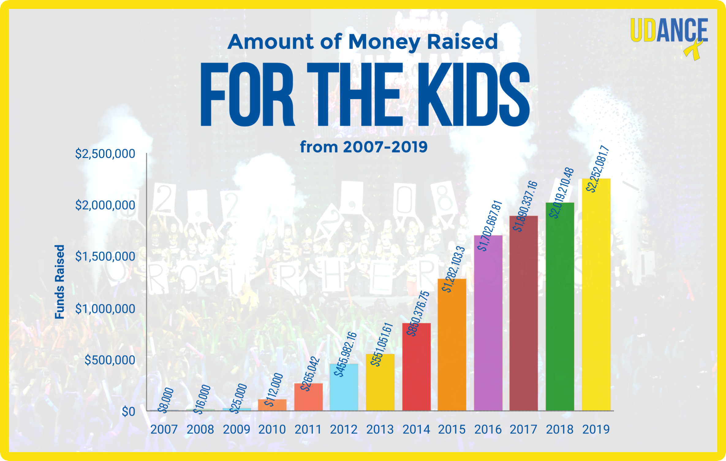 Since 2007, the udance community has raised over $11 million in its 14 years of existence.on march 22, 2020, Udance hopes to add another sum of money to the all-time total. -