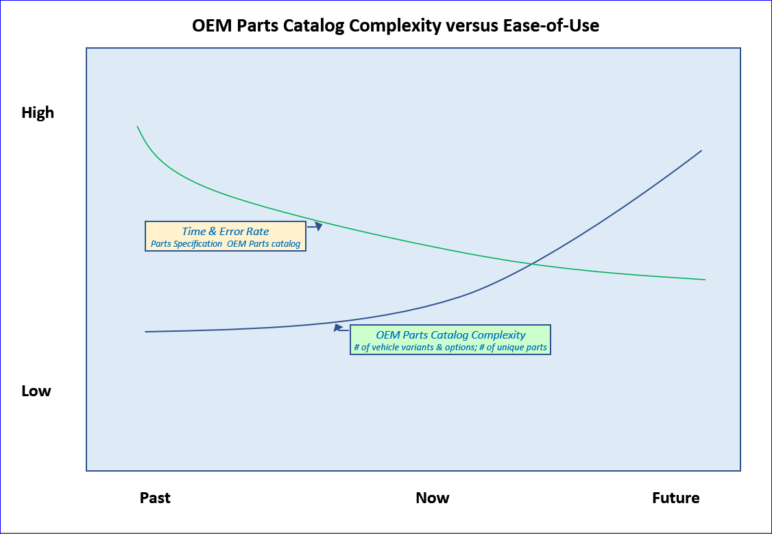 Parts Catalog Complexity vs Ease-of-Use.PNG