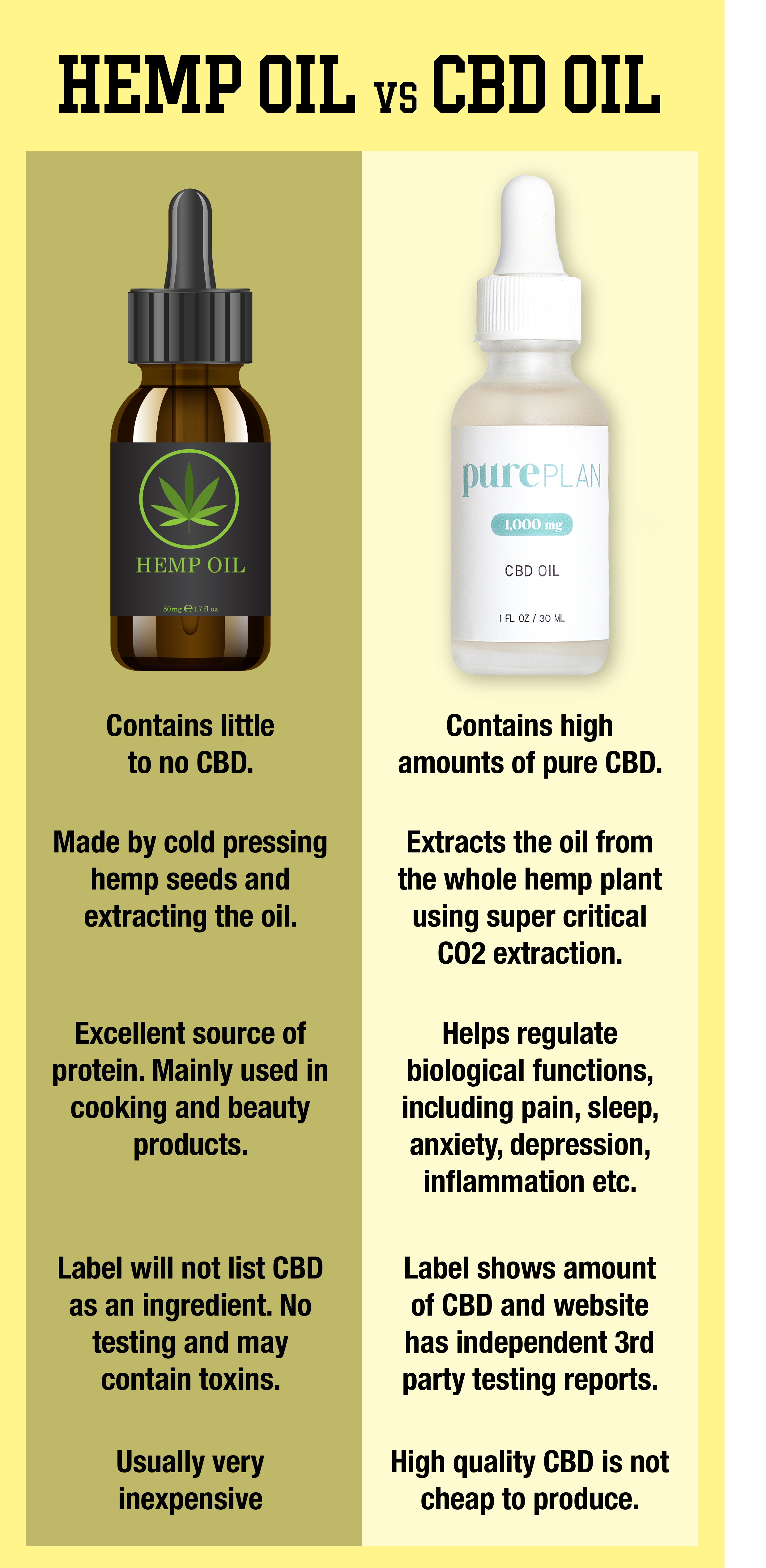 Hemp v CBD Oil.png