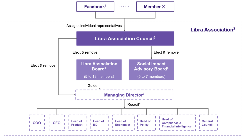 Resource is  https://libra.org/en-US/association-council-principles/#overview