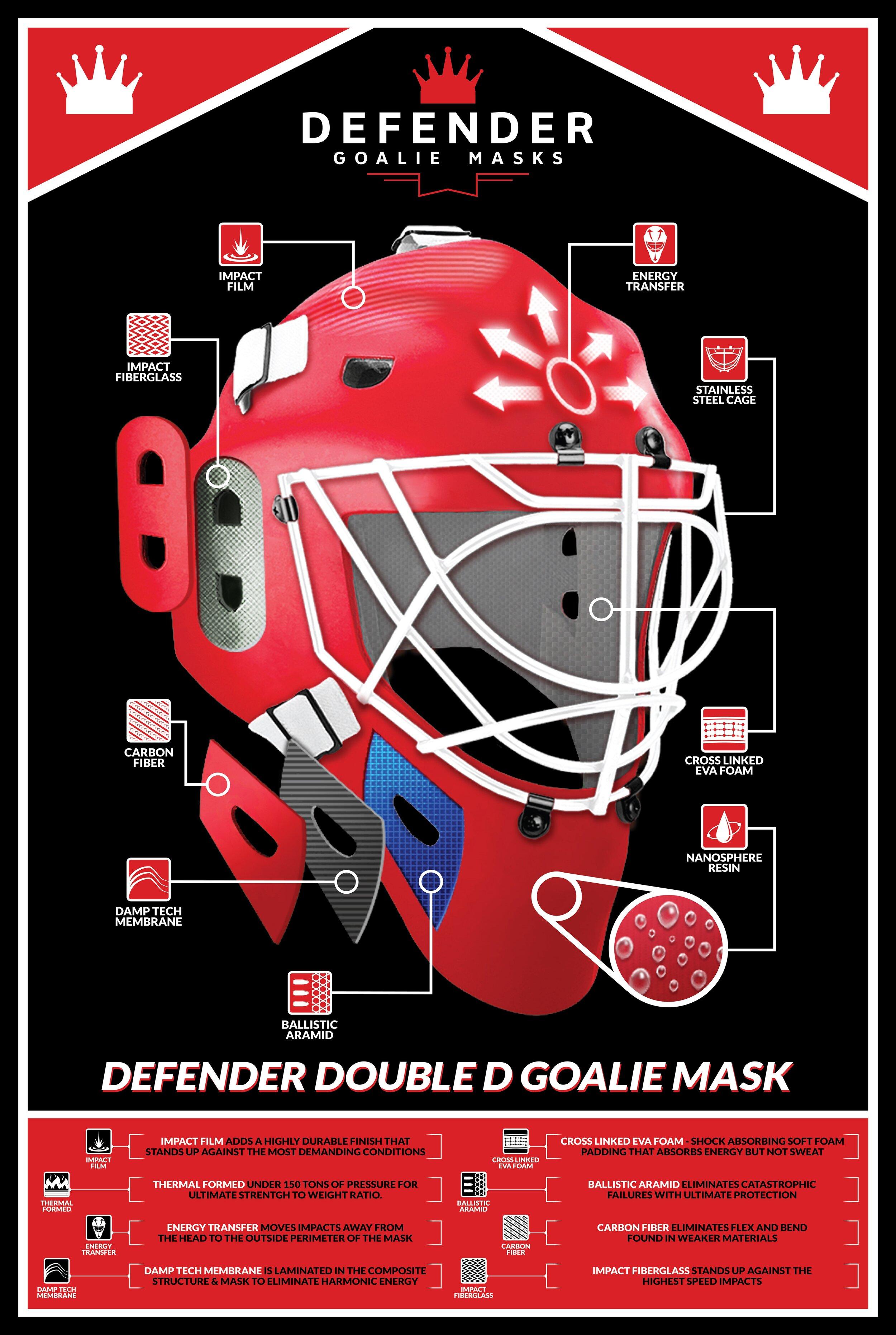 Defender Masks Technology Poster