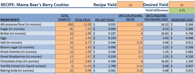 Copy Of Food Product Cost Pricing Spreadsheet Us 50 Recipes Small Food Business