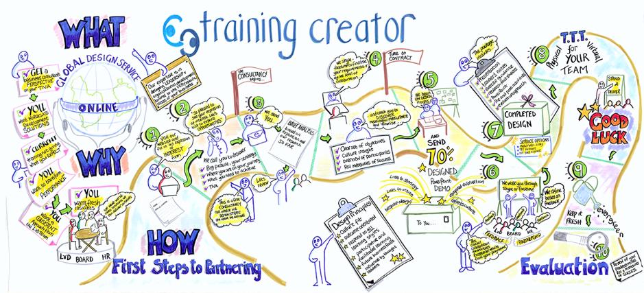 Training Creator