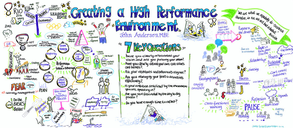 High Performance Environment