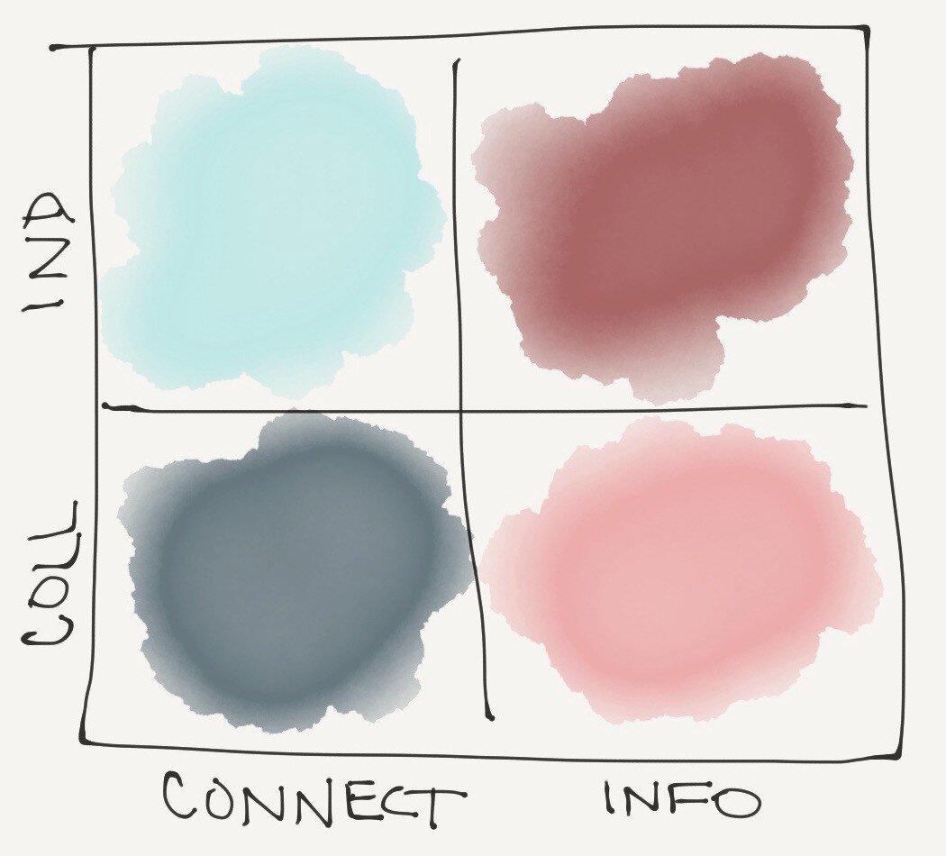 Four-quadrant multilingual content strategy