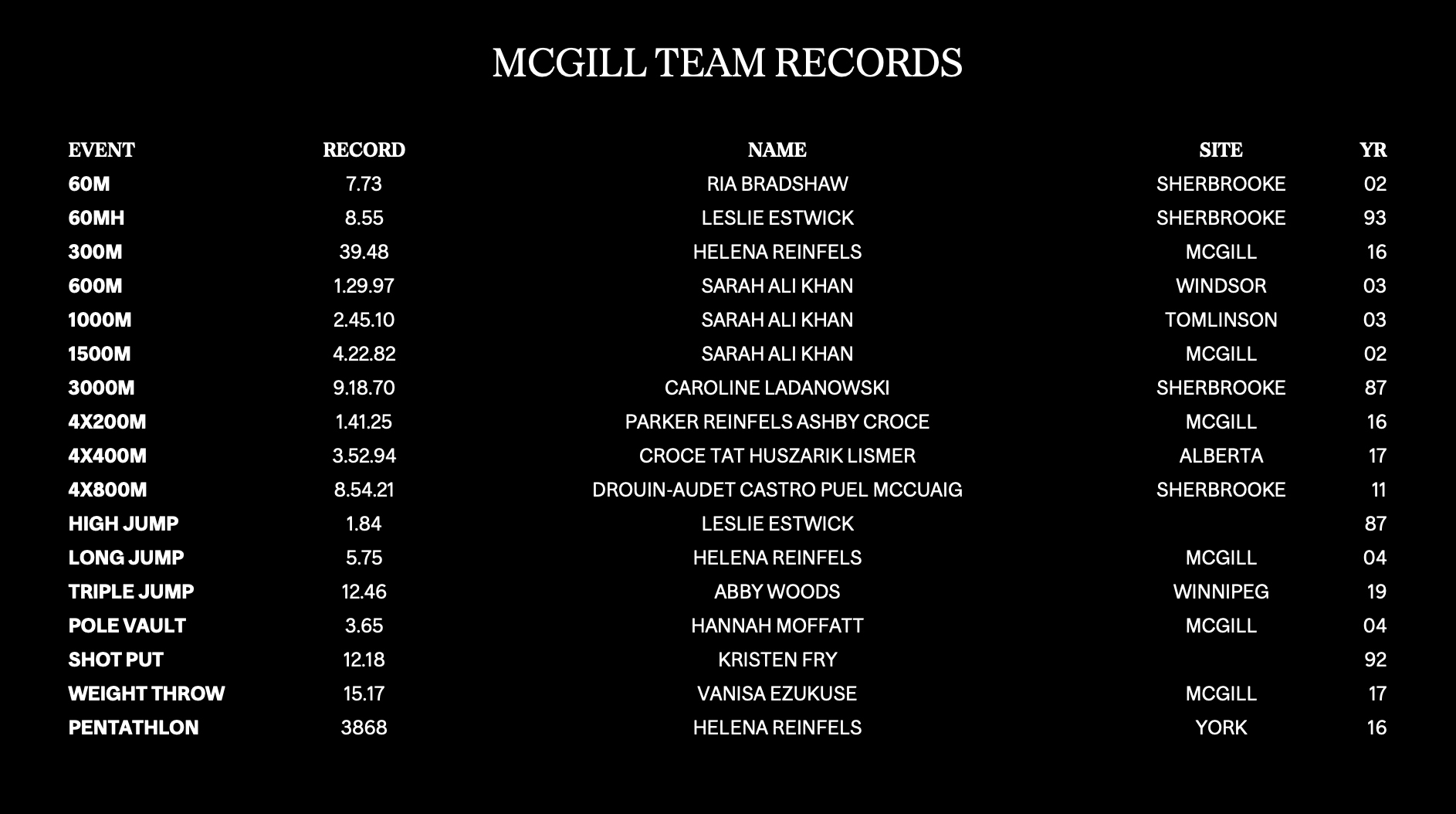 Womens team records