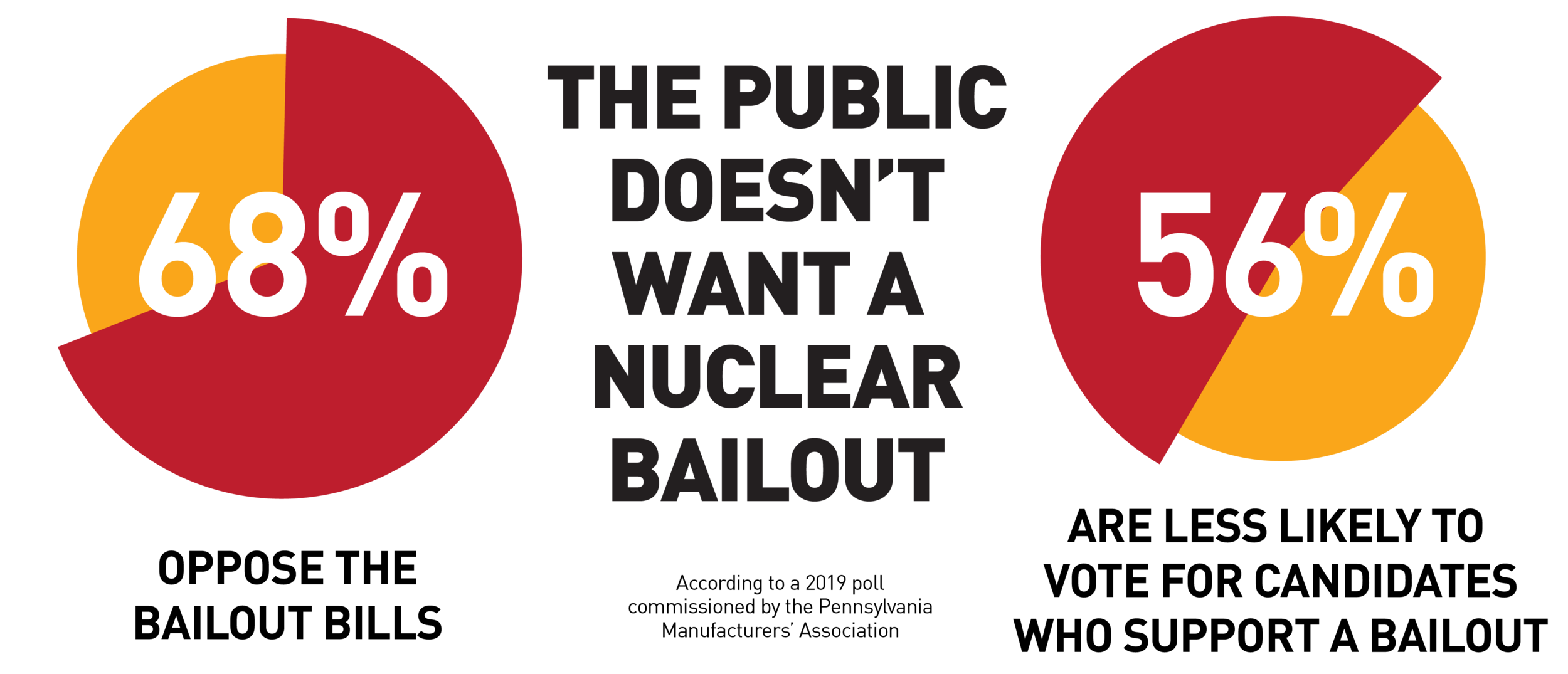The majority of PA ratepayers do not want a nuclear bailout.