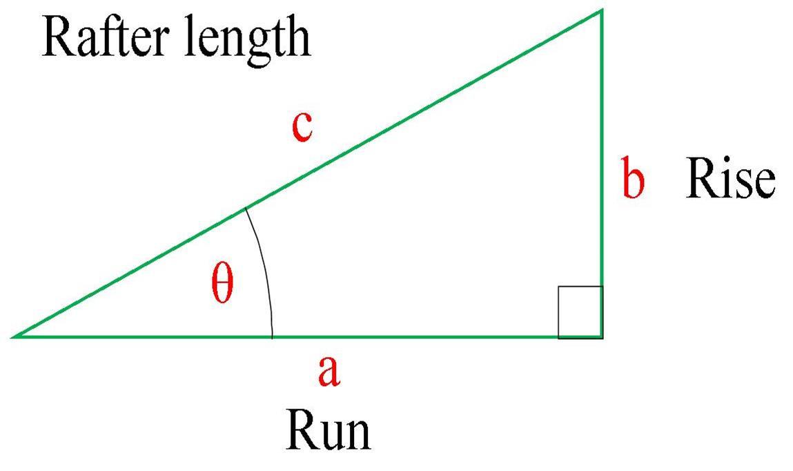 Rafter Lengths Johnsons Of Deddington
