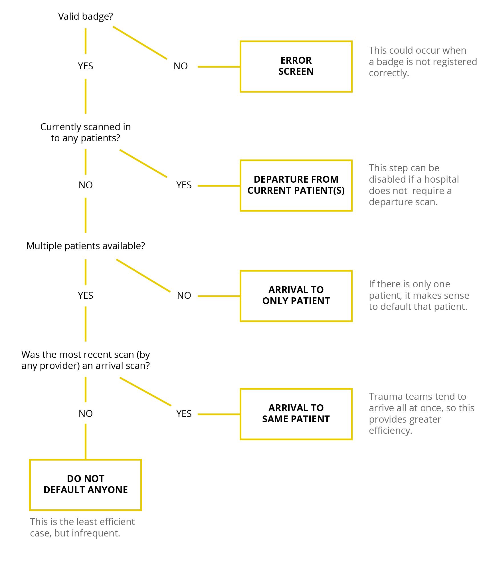 Copy of trauma-decision-tree.png