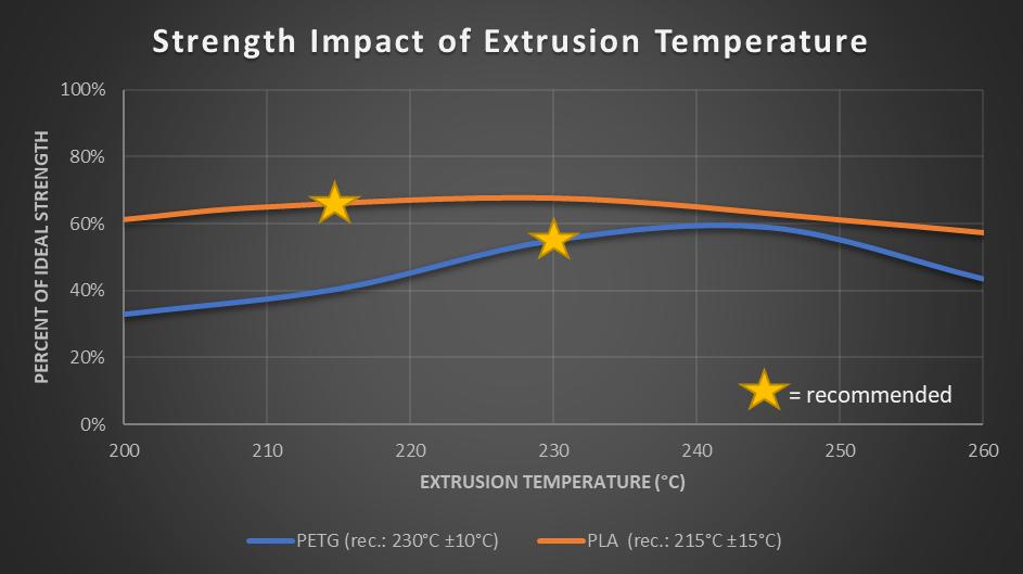 Слой адгезии при различных температурах сопла