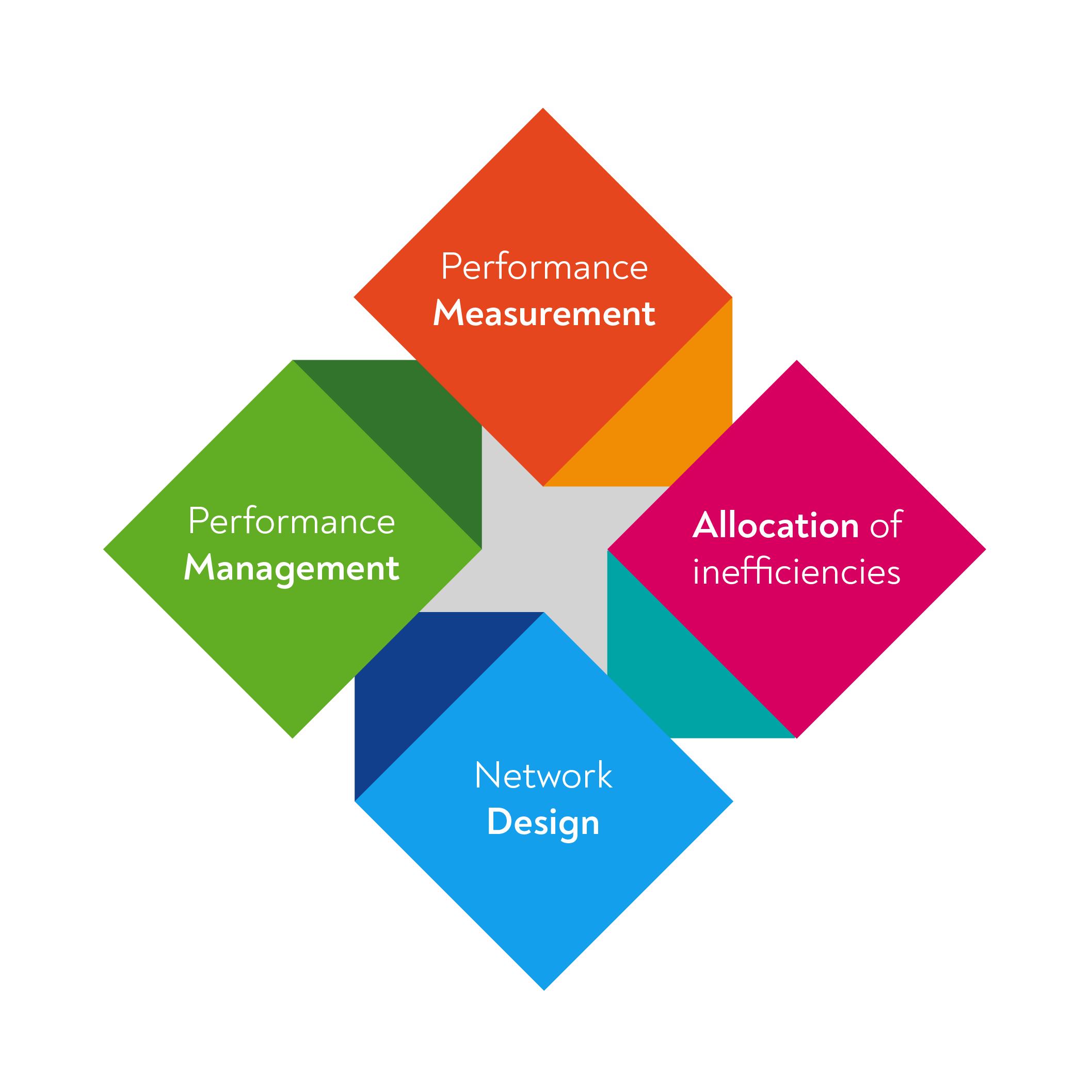 ↪ Performance Management → Performance Measurement → Allocation of inefficiencies → Network Design ↩