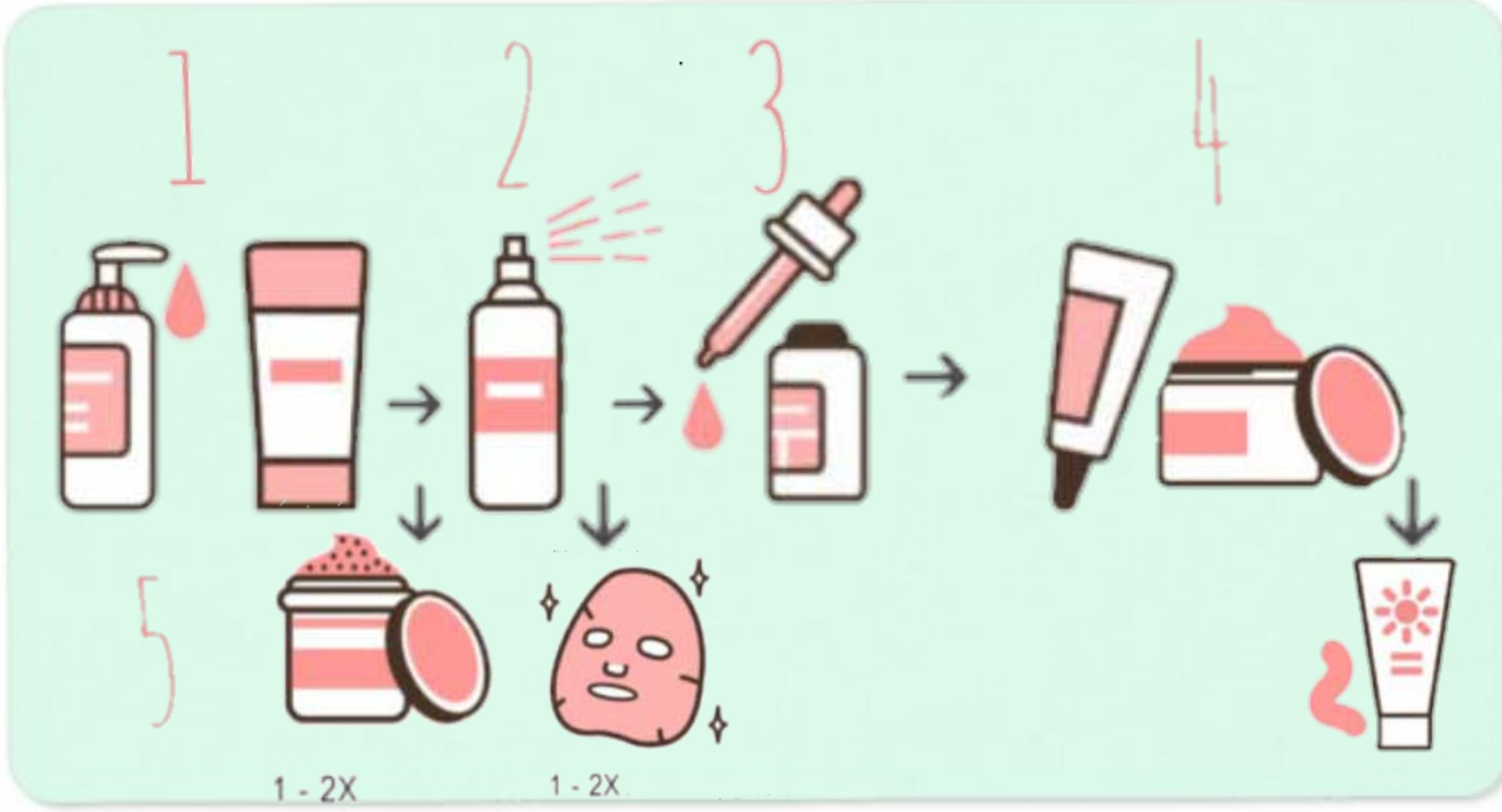 5 Step Korean Skincare Routine Lunalu