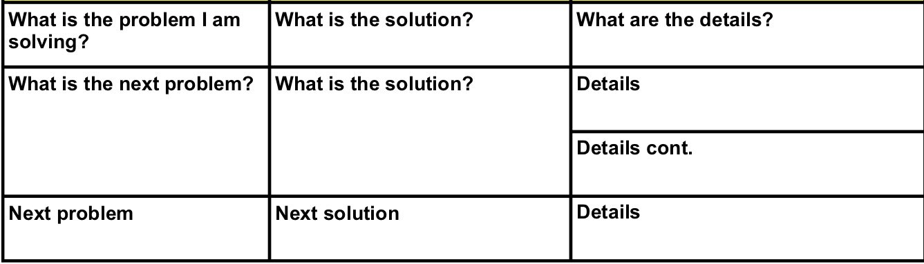 These are the rows that follow the Problem, Solutions, and Details/Steps headings