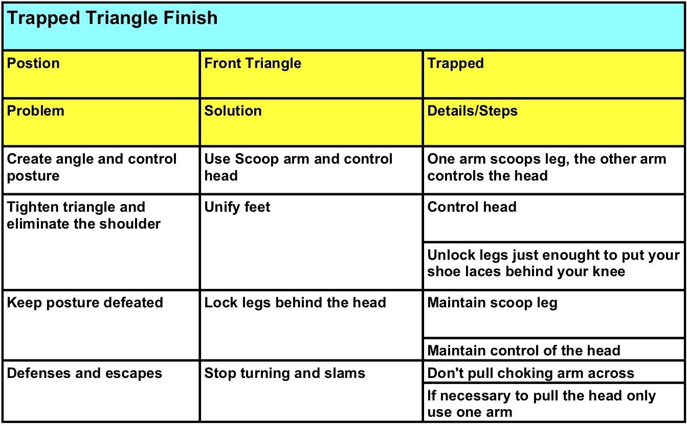 Triangle finishing notes.