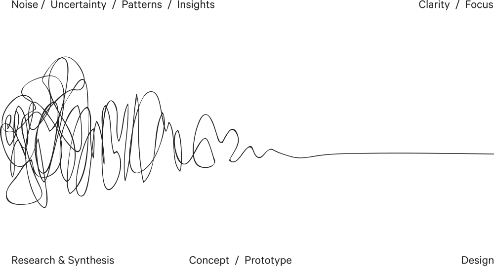 """""""The Design Squiggle is a simple illustration of the design process. The journey of researching, uncovering insights, generating creative concepts, iteration of prototypes and eventually concluding in one single designed solution. It is intended to convey the feeling of the journey. Beginning on the left with mess and uncertainty and ending on the right in a single point of focus: the design."""" - Damien Newman"""