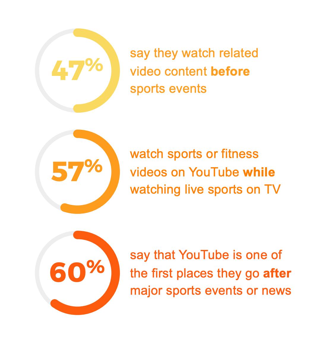 Among YouTube viewers  (8)