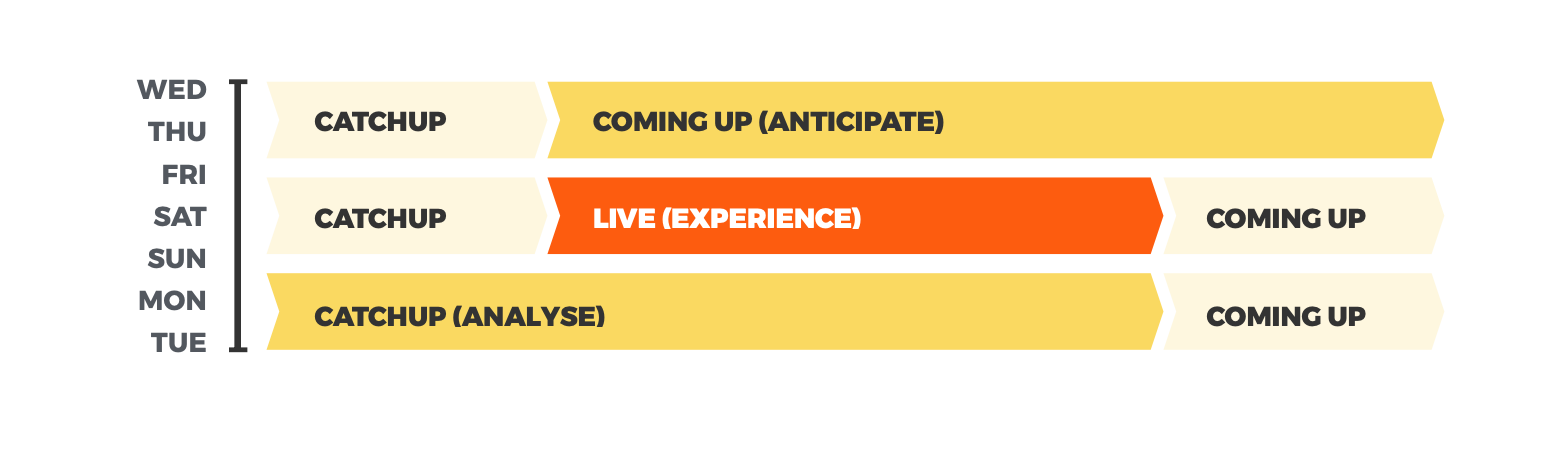 Event life cycles help build anticipation and engagement