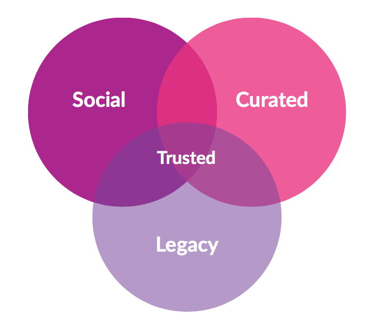 Three main pathways to news: social, curated and legacy