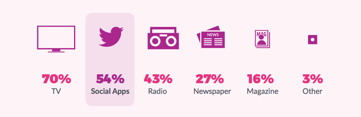 Social apps on mobile are second only to TV for accessing news in the US  (2)