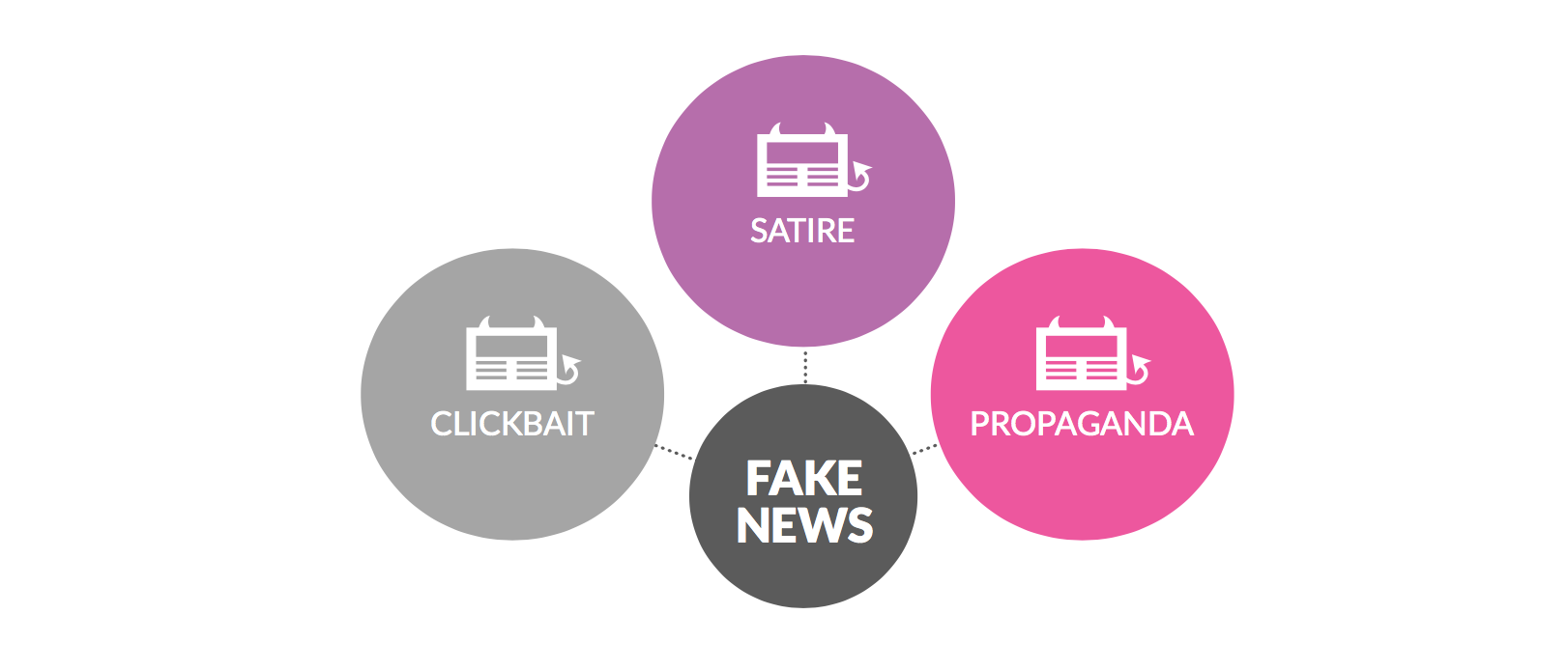 Clickbait, propaganda, and even satire contribute to the proliferation of 'fake news'
