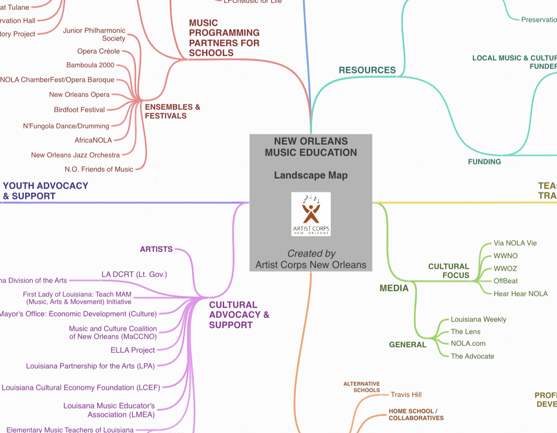 Music Education Landscape  - This diagram outlines the multi-layered landscape of music education in New Orleans. Zoom in and out, or use your mouse to drag to a different part of the map you would like to view.