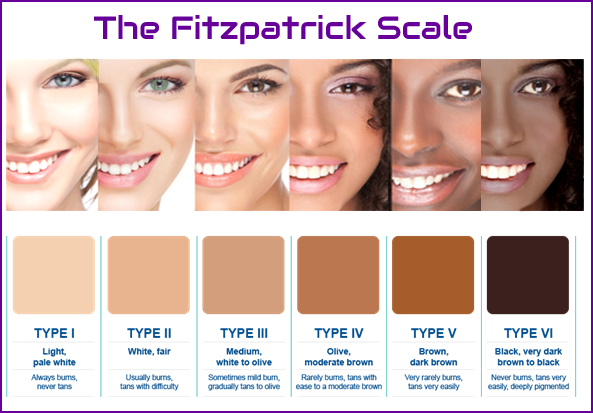 UNFORTUNATELY THIS PROCEDURE IS NOT RECOMMENDED FOR FITZPATRICK TYPE V AND VI AS IT IS HIGH RISK FOR HYPOPIGMENTATION. TYPE IV IS RECOMMENDED TO COME IN FOR A FREE PATCH TEST PRIOR TO APPOINTMENT.