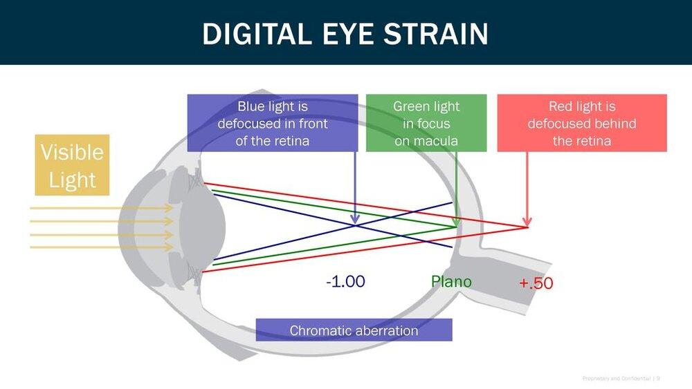 Digital+Eye+Strain+Visible+Light+Plano++.50+Blue+light+is.jpg