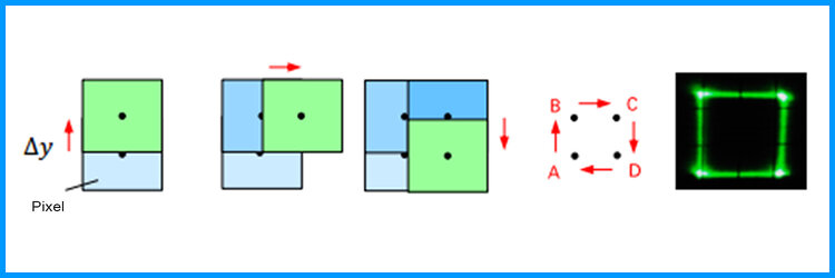 The XPR tilts a glass window in one/two axes to reach multiple distinct positions. As a result, each pixel is projected to two/four locations.