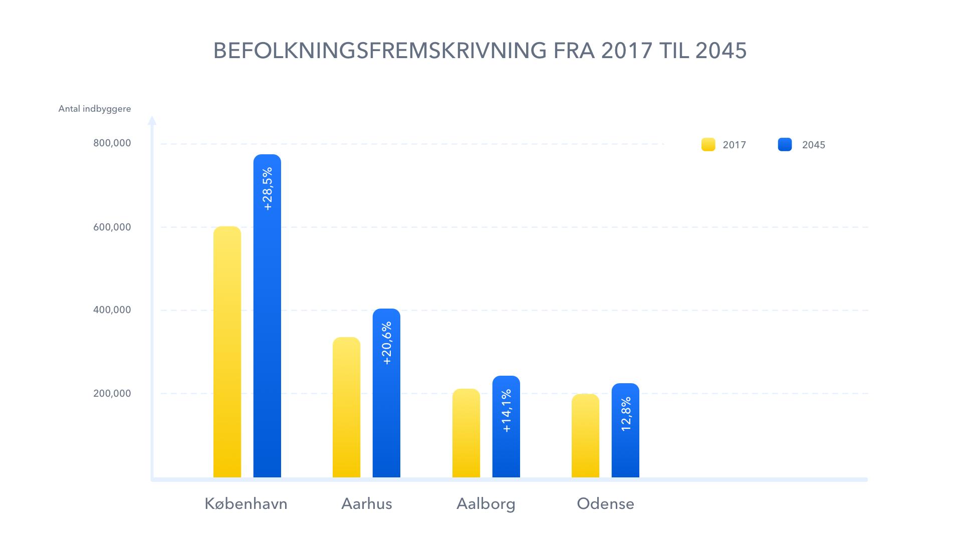 Stigning af beboere i København. Kilde: Danmarks Statistik
