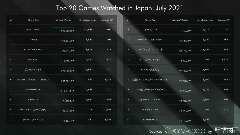 日本のゲームカテゴリでのライブ配信から視聴時間順での一覧[Minutes Watched: 視聴時間(分), Hours Broadcasted: 総配信時間, Average CCU: 平均同時接続数]