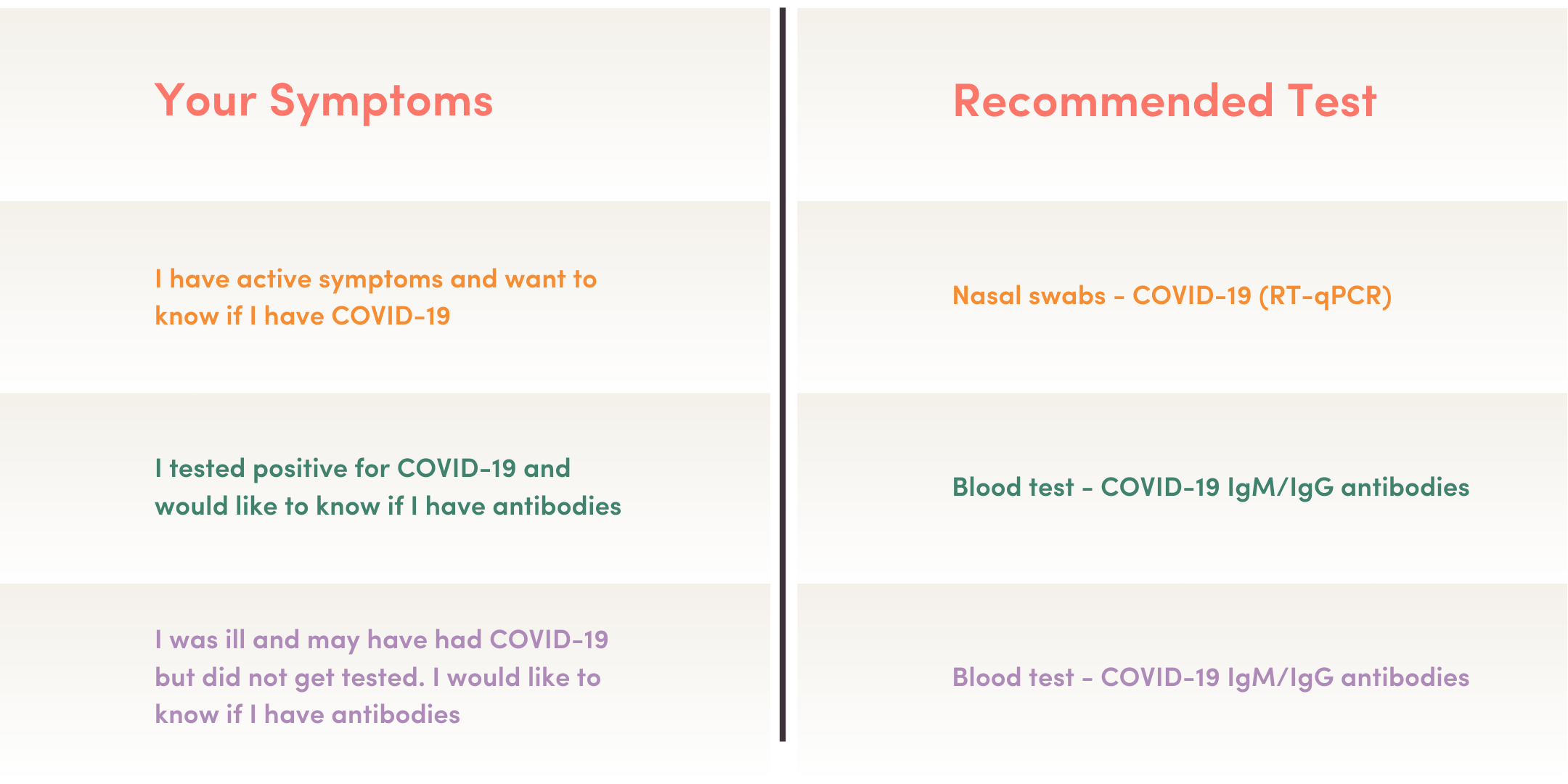 Covid Antibody Testing Chicago Il Coronavirus Testing Aayu Clinics Aayu Clinics