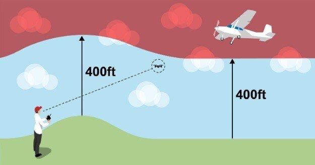 Drone Code2 Altitude Ceiling Image.jpg