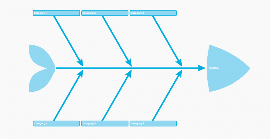 Finding The Root Cause With A Fishbone Diagram Stormboard