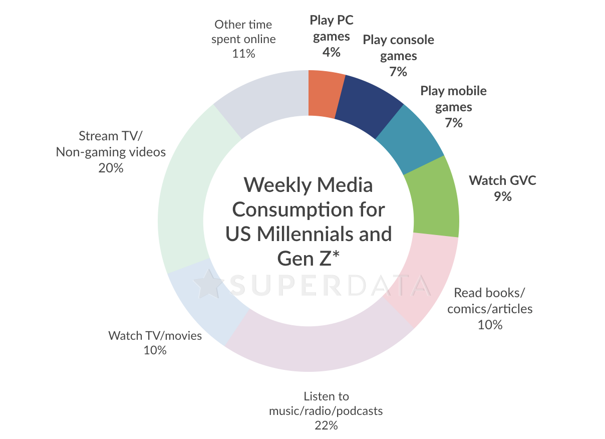 Gaming media makes up one-quarter of the entertainment time of Millennial and Gen Z gamers