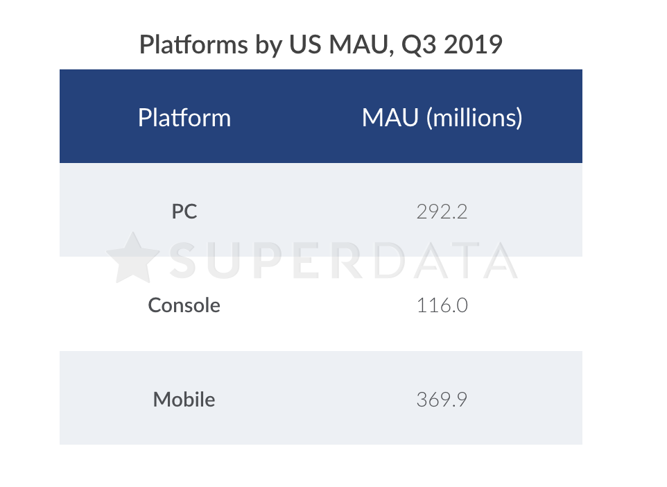 Gaming platforms reach large audiences in the US every quarter