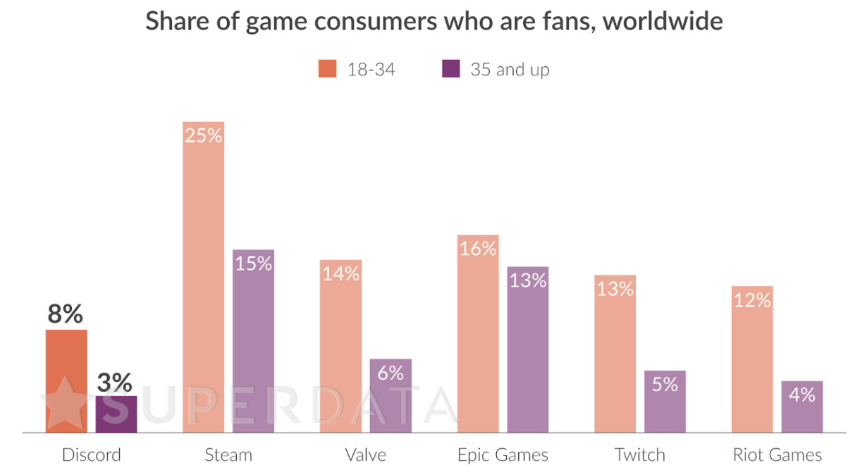 While Discord is not yet as popular as other major PC gaming-related companies, young consumers are particularly fond of the platform.